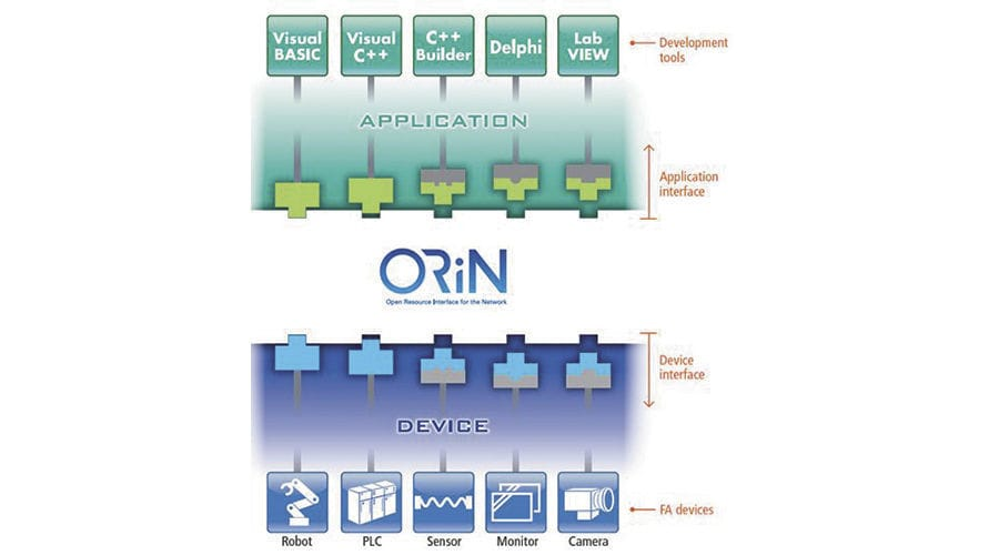 Development Software For Robotic Applications Orin2 Sdk Denso
