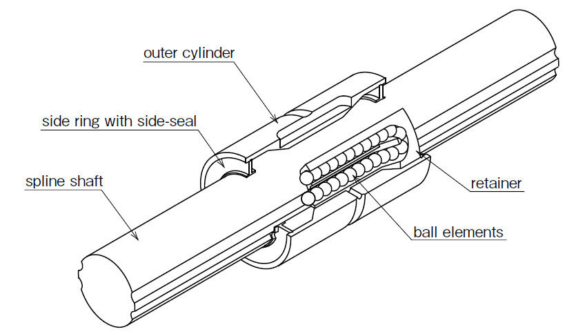 Metal Shaft Splined With Linear Motion