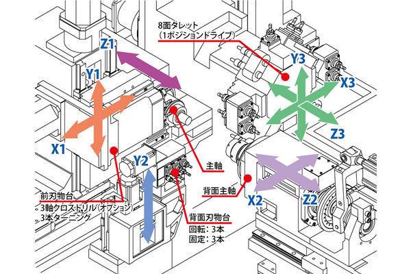 17790 9454043 cnc lathe 3 axis y axis milling machine b038t tsugami cnc axis diagram at bayanpartner.co