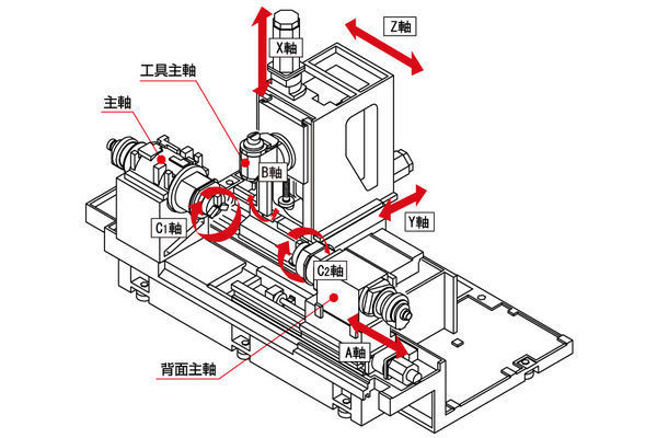 17790 9454471 cnc turning center 5 axis high performance milling machine cnc axis diagram at bayanpartner.co