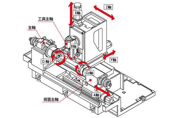 cnc milling machine diagram. cnc turning center / 5-axis high-performance milling machine tma8f tsugami cnc diagram