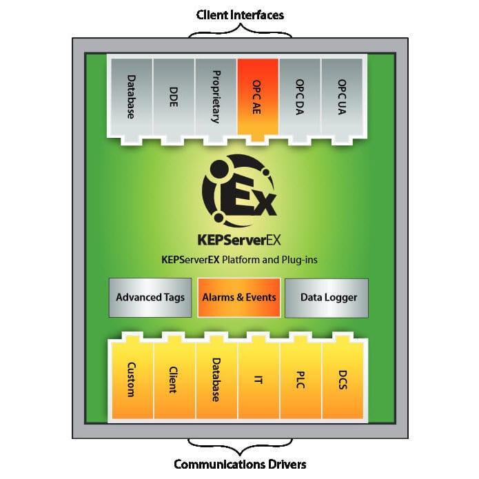 OPC software / monitoring / alarm / process - Kepware