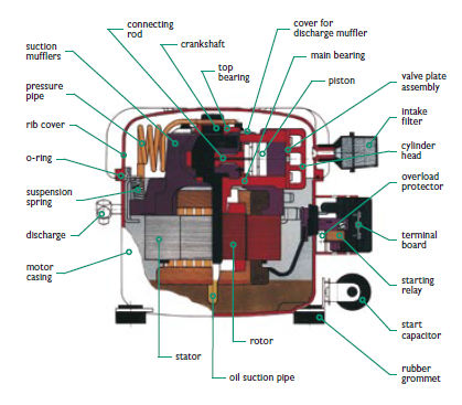 air compressor portable electrically powered piston 3 motor Cub Cadet Tractor Wiring Diagram air compressor portable electrically powered piston