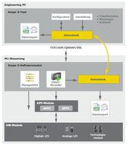 Test software / measurement / diagnostic / real-time