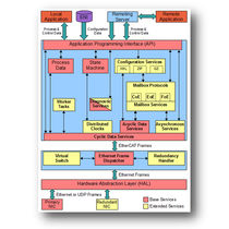 Network management and configuration software / real-time