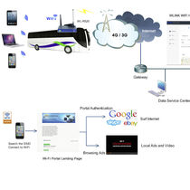 Wireless modem / cellular / multidrop / 4G