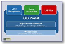 GIS software / modular for internet