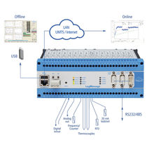 Voltage data-logger / Modbus / multi-channel / for thermocouples