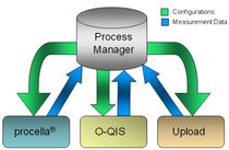 Planning software / technical data management / process