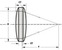 Bi-convex lens element / BK7 / UV