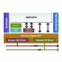 Communications software / embedded / for automotive applications