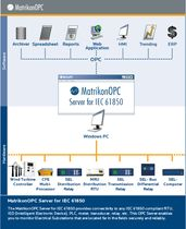 OPC server software / for IEC 61850 substation controllers