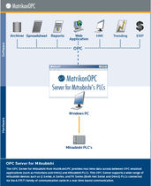 OPC server software / for Mitsubishi PLCs