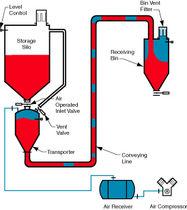 Dense phase pneumatic conveying system / powder