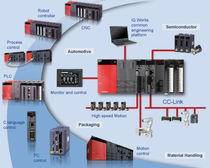 automation platform (hardware) iQ Platform MITSUBISHI ELECTRIC EUROPE
