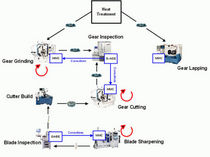 manufacturing process engineering software GEMS Gleason