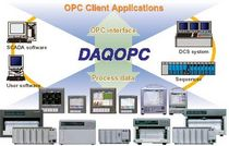 OPC client / server DAQOPC Yokogawa Electric Corporation