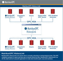 OPC historical data transfer software MatrikonOPC History Link MatrikonOPC