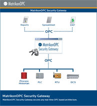OPC security gateway software MatrikonOPC Security Gateway MatrikonOPC