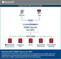 OPC server for ODBC databases ODBC OPC Server MatrikonOPC