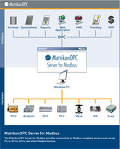OPC server for Modbus protocol Modbus (Modicon) OPC Server MatrikonOPC