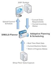 production planning software SIMUL8-Planner SIMUL8