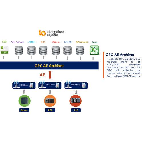 database software / configuration / OPC / backup