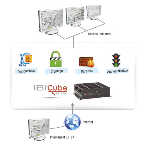 security and access control software / CCTV / IT management / remote maintenance