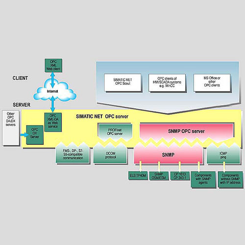 OPC server software / network SNMP OPC Server Siemens Industrial Communication