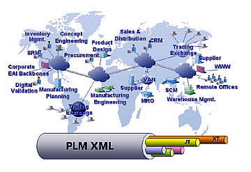 PLM software / product lifecycle management D-Cubed Siemens PLM Software