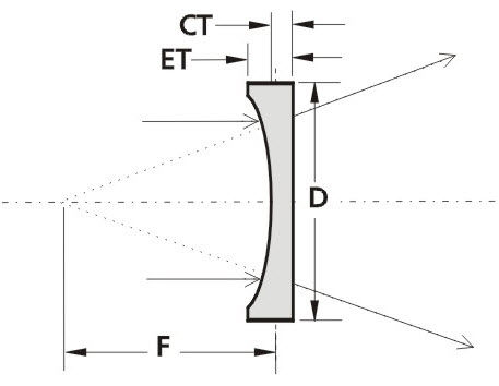 Plano-concave lens element / BK7 / UV PCV lens EKSMA Optics
