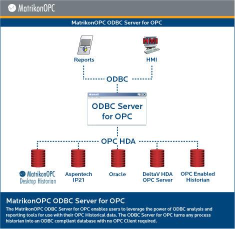 OPC server software / for ODBC databases ODBC OPC Server Matrikon OPC