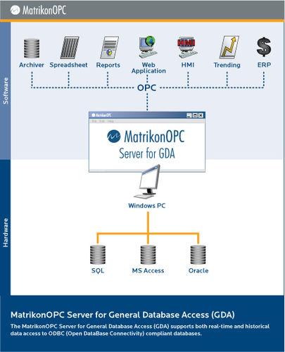 OPC server software / for ODBC databases ODBC OPC Server Matrikon OPC