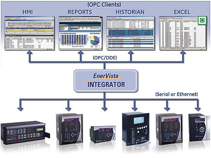 communication software EnerVista™ Integrator GE Digital Energy