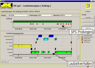 SPC software (statistical process control) SK-go!® interface  Schwer + Kopka GmbH