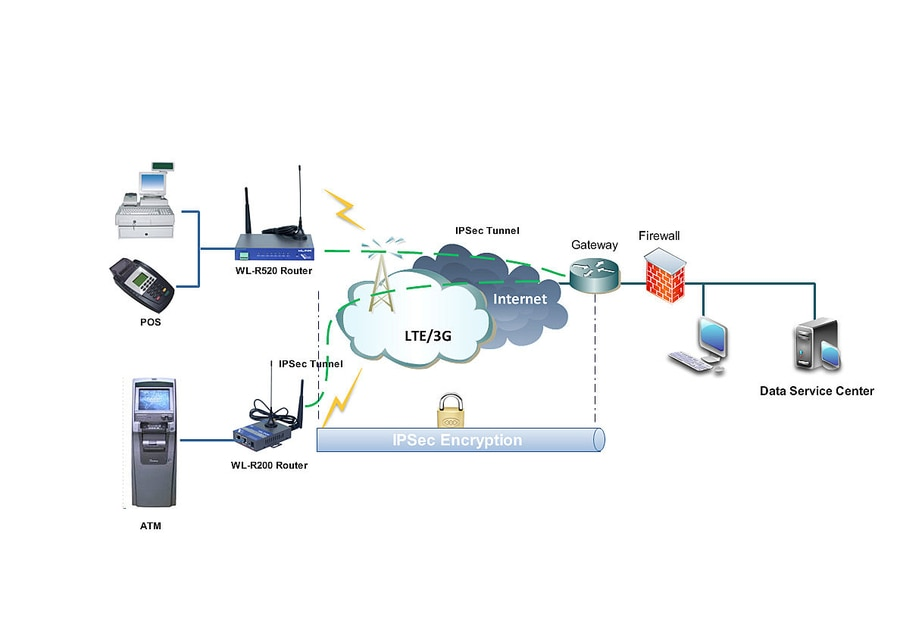 Outstanding Atm Pos Transaction Processing Over 4G 3G Mobile Network Shenzhen Wiring Cloud Pimpapsuggs Outletorg