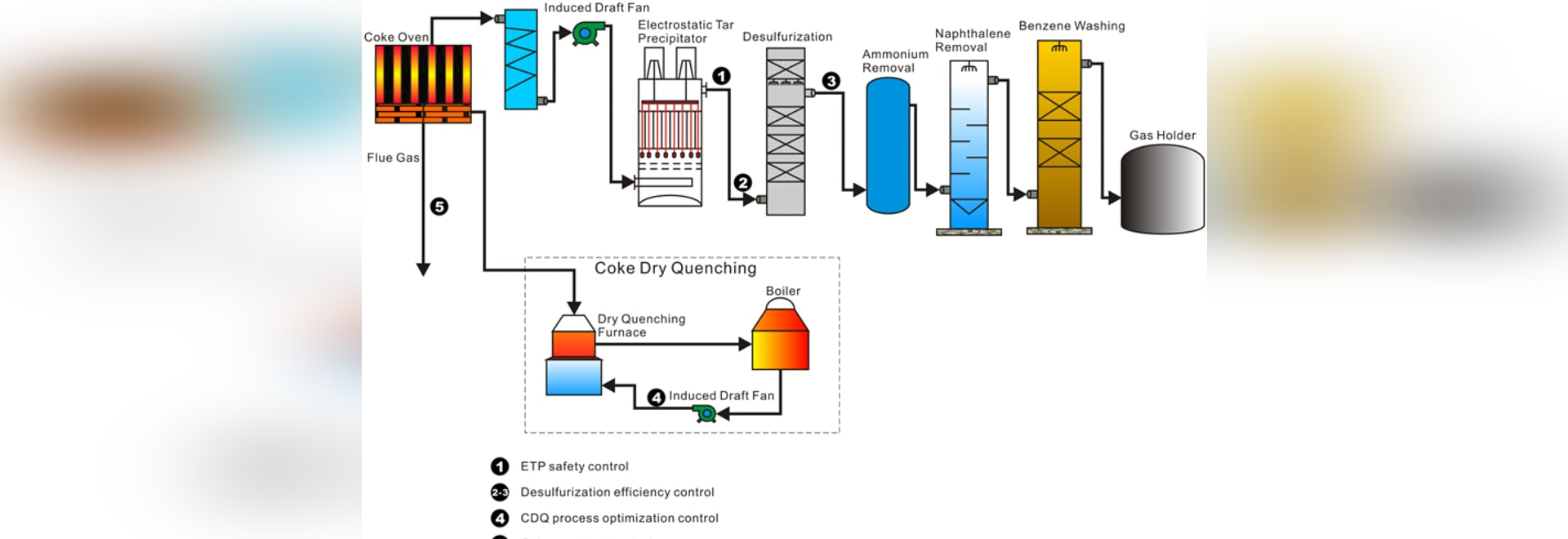 Coke making process and the detection of its process gases