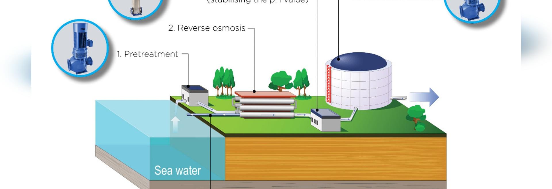 Dependable DESMI pumps meet desalination demands