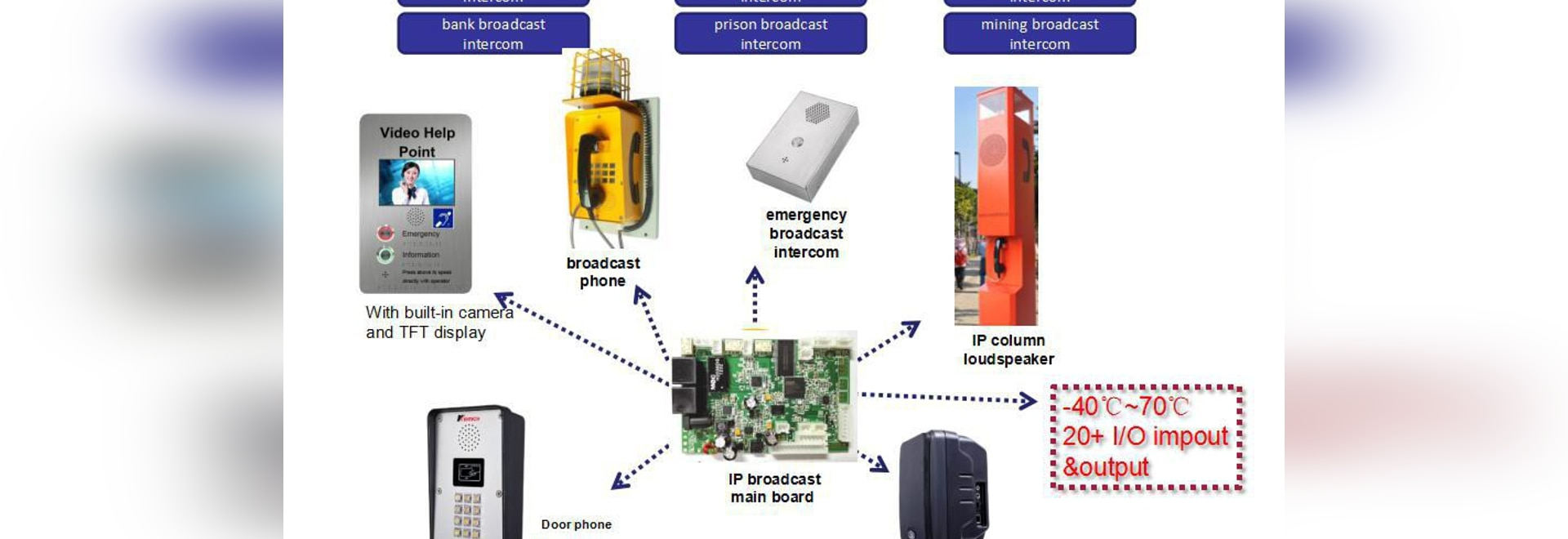 Industrial control IP main board