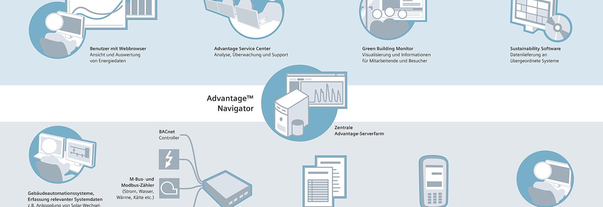 New software platform offers comprehensive energy management for ...