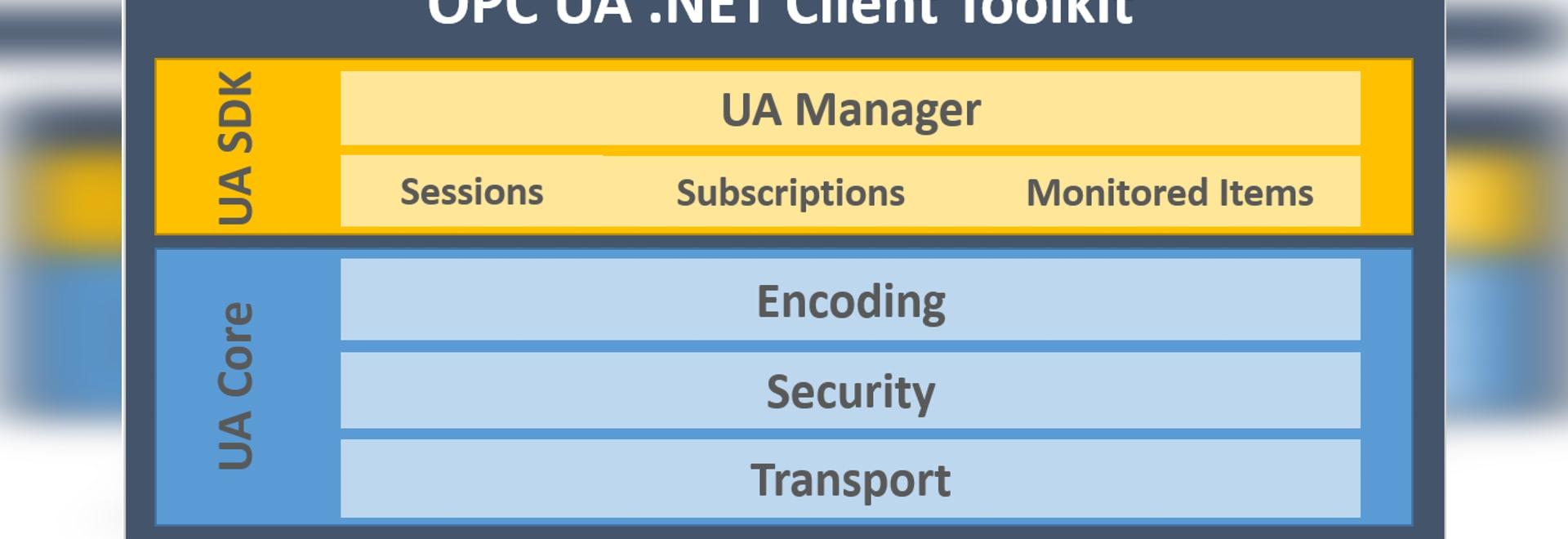 Integration Objects' OPC UA Latest Release - Houston, TX, USA