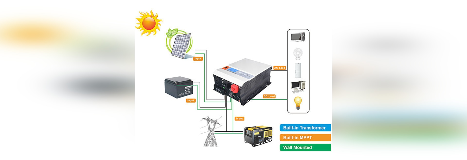 Sorotec Pure Sine Wave Low Frequency Off Grid Wall Mounted Solar Power Inverter Systerm System 1