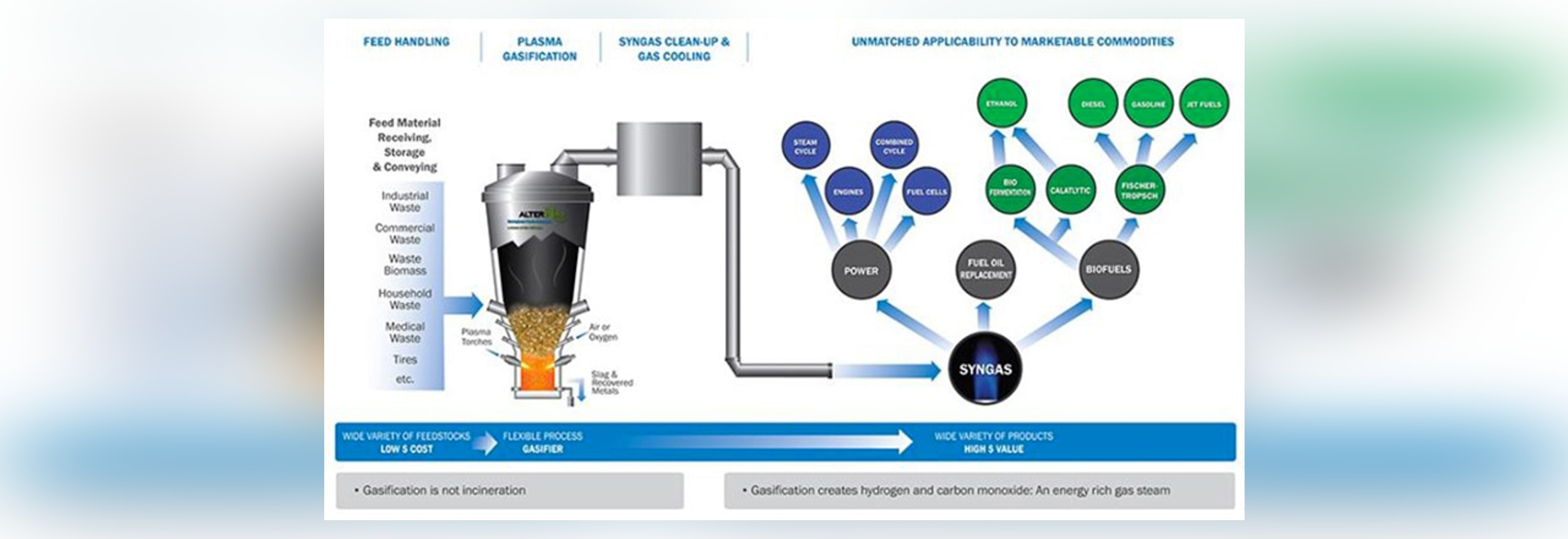 WASTE TO ENERGY FACILITY BY AIR PRODUCTS