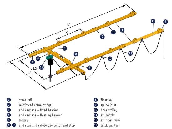 Versatile light crane system from J D Neuhaus incorporating ATEX safety up to zone 2/22