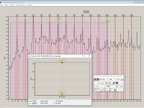 Vibration spectra in Db