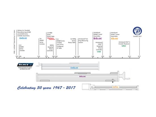 Timeline for Velmex