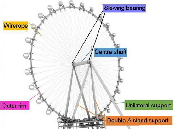 The world tallest Ferris wheel-High roller