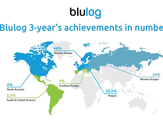 How much has Blulog grown in the past 3 years?