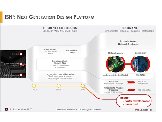 Resonant's ISN technology, based on circuit models and physical models, is used to develop filters for mobile handsets.