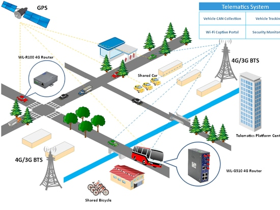 How M2M Router works in Telematics system